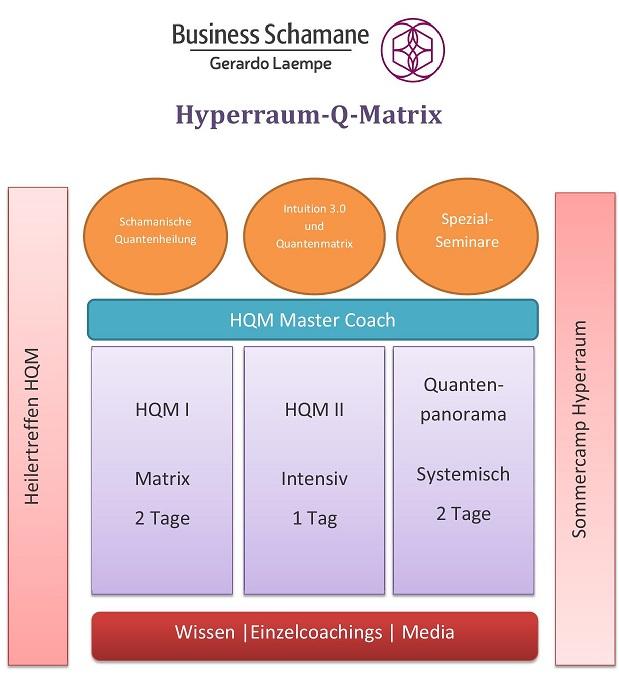 Hyperraum Seminare